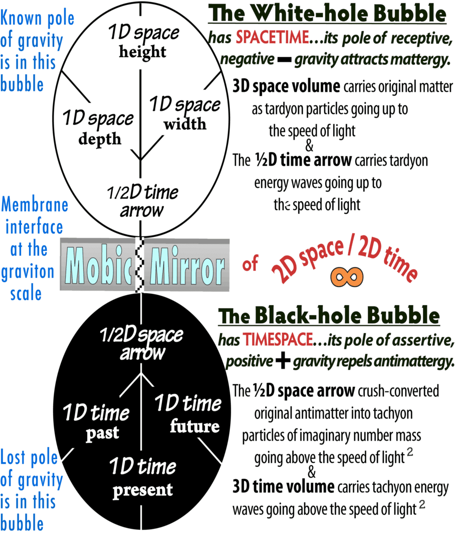 12-DoubleBubble